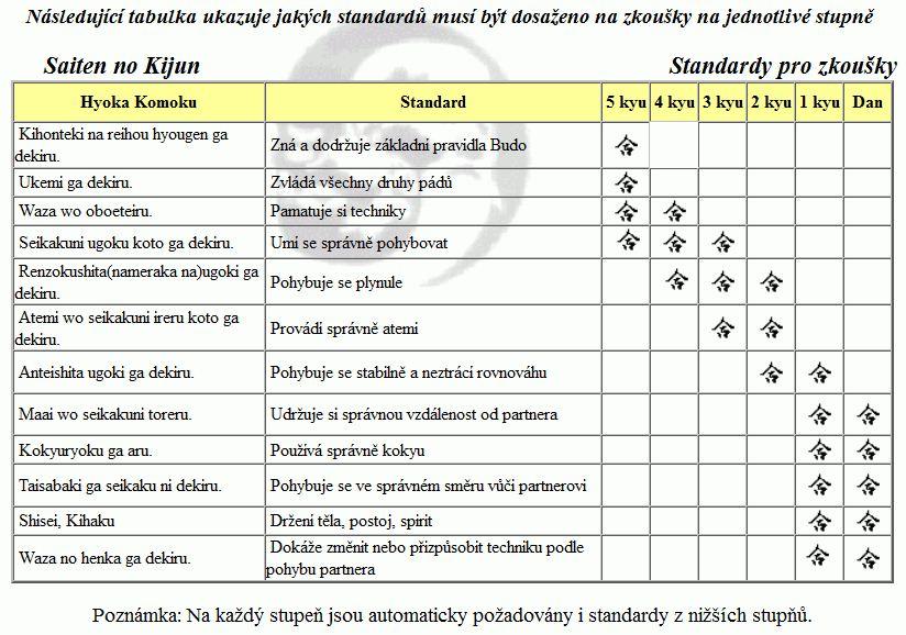 ZK-standarty